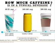 Caffeine content of energy drinks is significantly lower than a cup of coffee, according to the ABA's EnergyDrinkInformation.com website